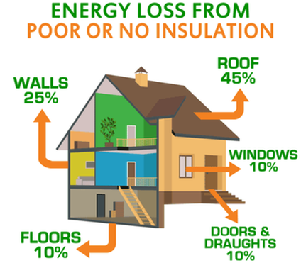 Energy Loss From Poor Insulation Arkansas